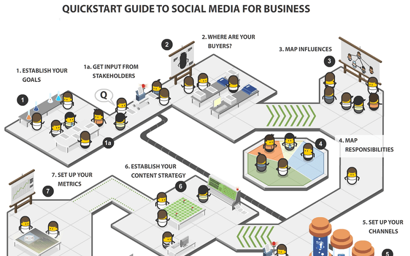Business Social Media Quick Start Guide Infographic